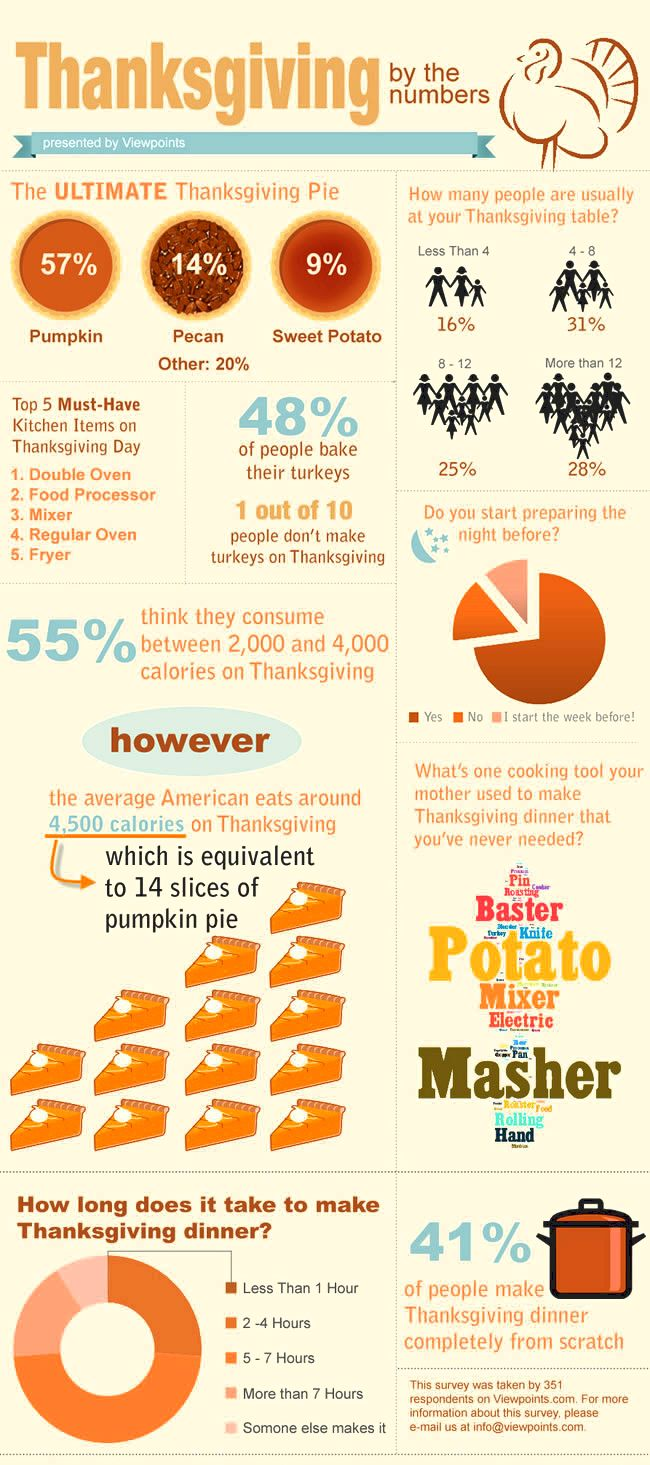 Thanksgiving Facts and Celebration Trends