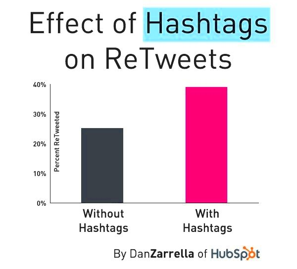 Various kinds of hashtags so when for their services with your business name